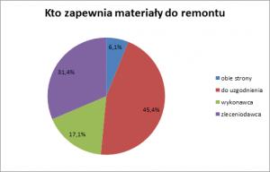 remonty_w3