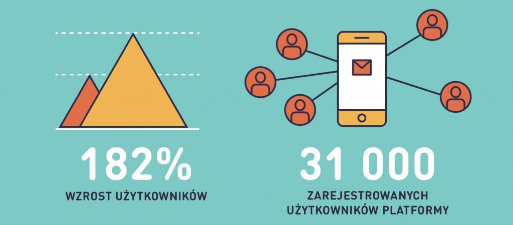 Masowa komunikacja wzrost uzytkowników