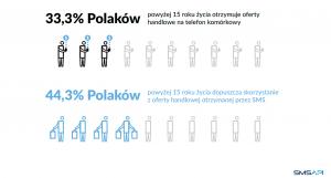 Ilu Polaków otrzymuje oferty handlowe na telefon