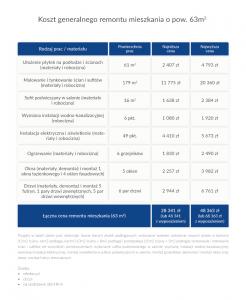 Koszt remontu - tabela