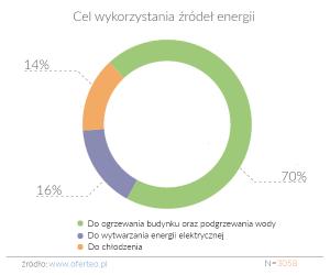 Cel wykorzystania źródeł energii