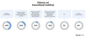 glowny-cel-komunikacji-mobilnej