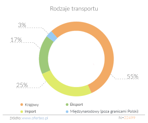 rodzaje-transportu